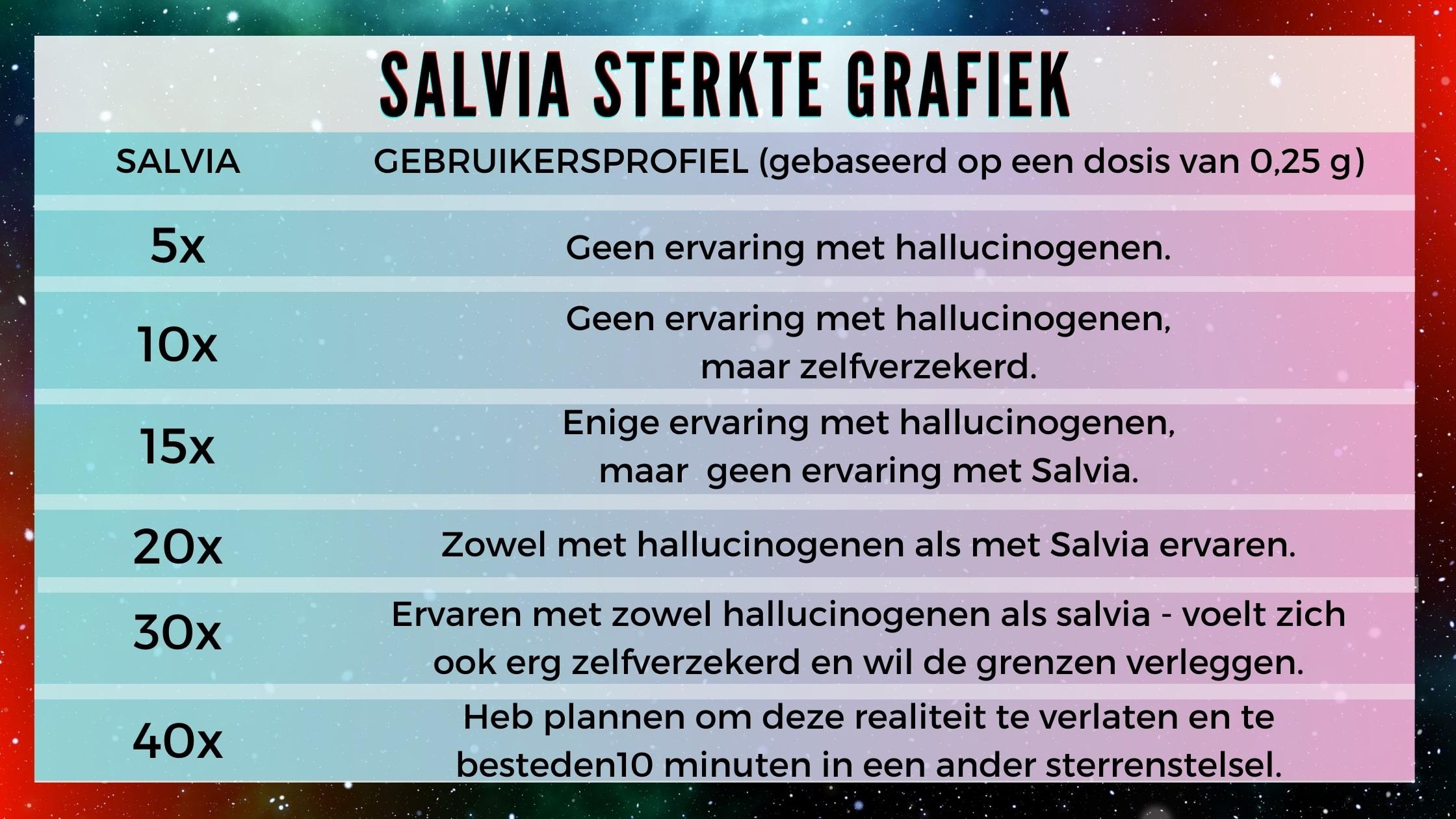 SALVIA divinorum STERKTE GRAFIEK voor extracts smartific